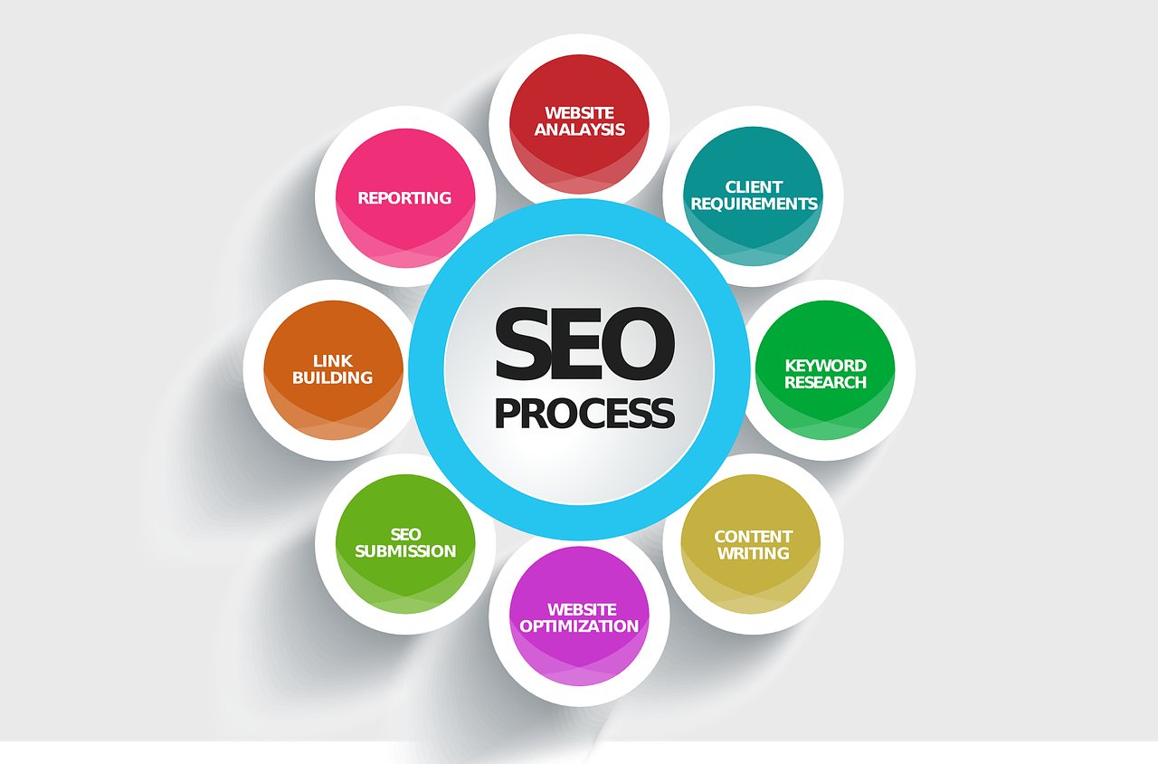 How Can SEO Integration Increase Your Online Visibility?