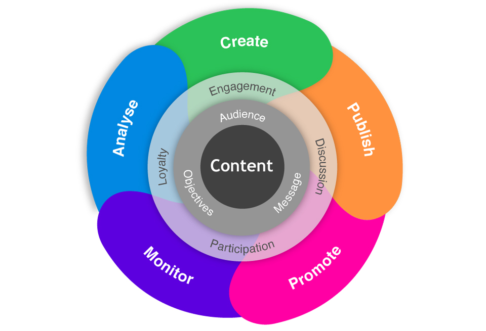 What is an Effective Content Marketing Strategy?